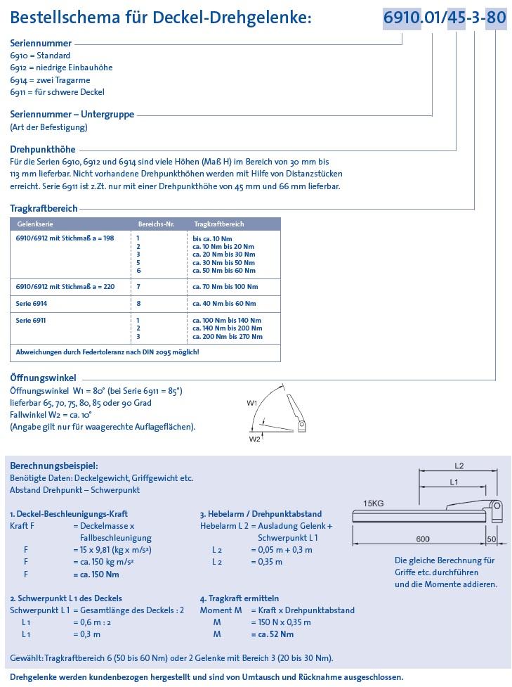 Bestellschema für Deckel-Drehgelenke